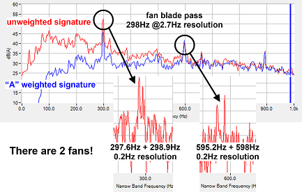 fan narrow band signature analysis
