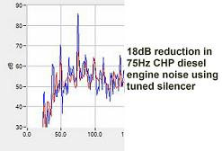 75Hz generator diesel engine noise reduction