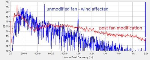 fan noise reduction via email