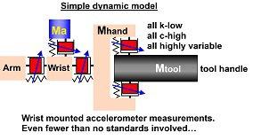 hav-measurement-wrist-mounted