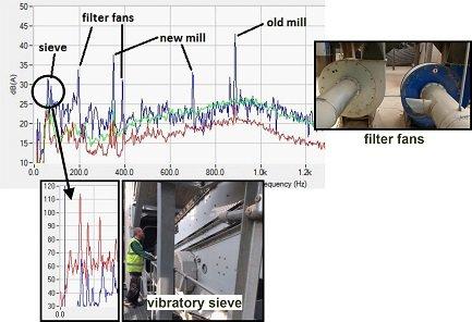 vibratory sieve mills and fan tonal noise identification