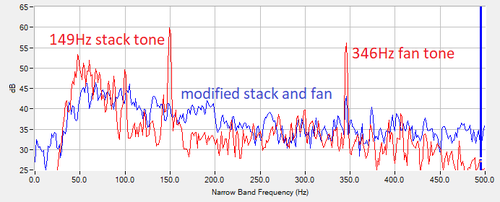stack and fan noise control